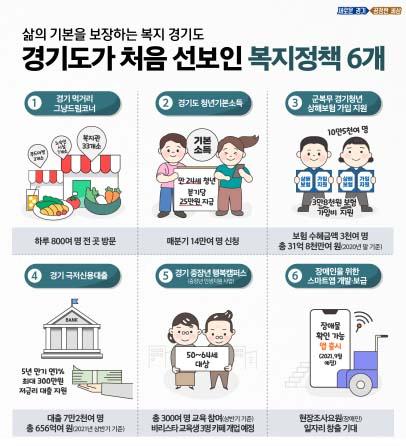'삶의 기본을 보장하는 복지 경기도', 극저신용대출 등 6개 정책 전국 최초 추진