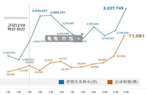 경기도 '지식' 코로나 시대 도민 평생학습 역할 톡톡, 회원수 140만 돌파
